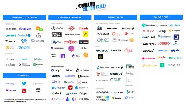 Unbundling Silicon Valley