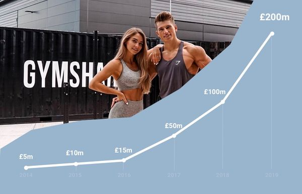 The Rise of Gymshark: Winning CPG Through Loops and Mimetic Theory