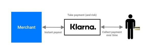 Klarna is the Ultimate Grower